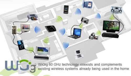 wigig WiGig -новый стандарт связи