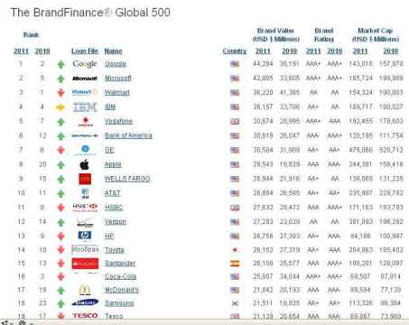 topbrend1 Самые дорогие компании в мире