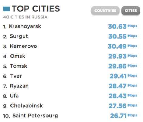 Самый быстрый интернет в России