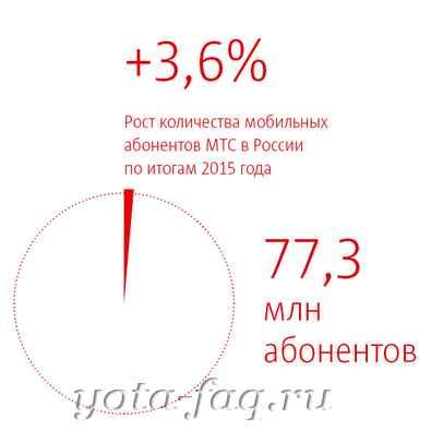 mts_otchet_2015 МТС зоны покрытия