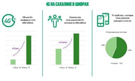 megafon_sahalin3-450x272 Мегафон усилит покрытие на дорогах Сахалина